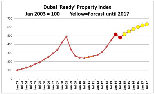 Dubai Property Prices Graph